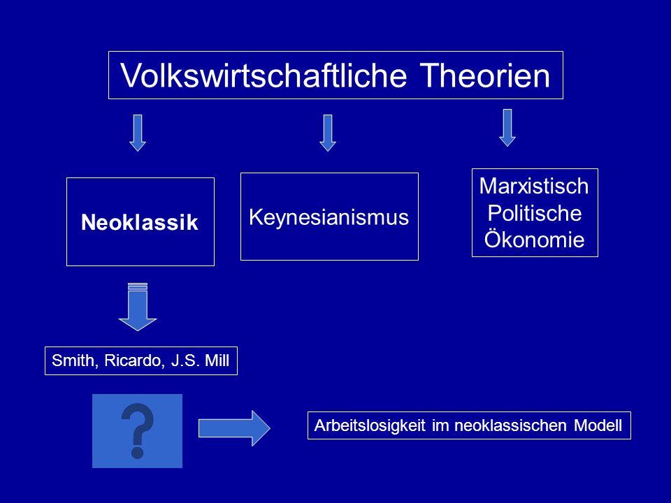 Volkswirtschaftliche Theorien Neoklassik Keynesianismus Marxistisch Politische Ökonomie Smith, Ricardo, J.S.