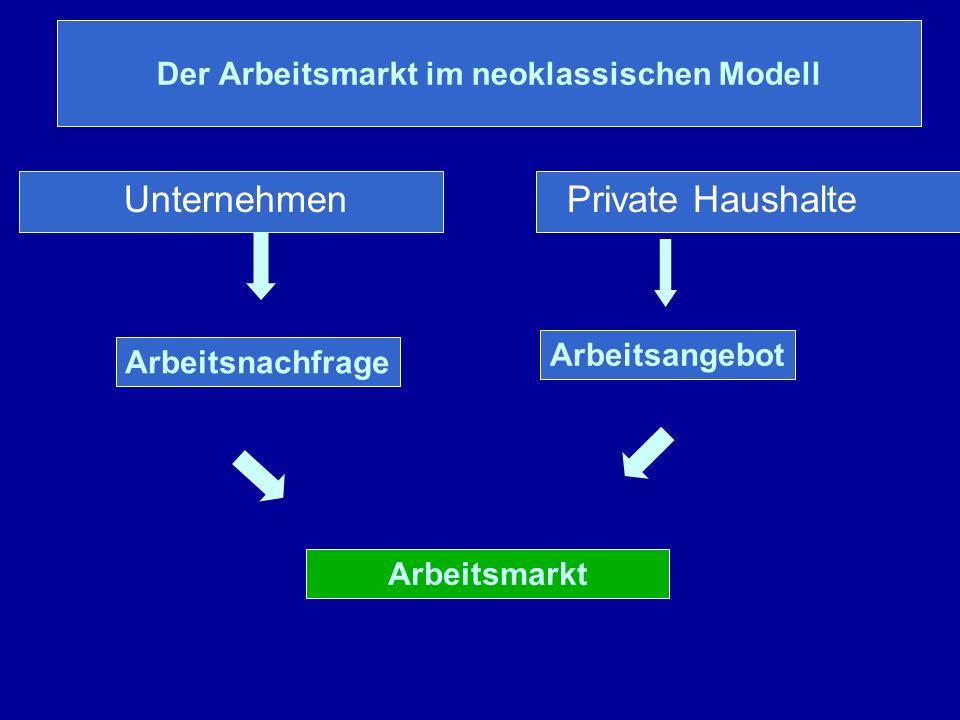 Der Arbeitsmarkt im neoklassischen Modell Unternehmen Private Haushalte Arbeitsnachfrage Arbeitsangebot Arbeitsmarkt