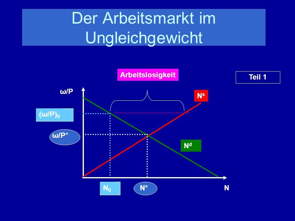 Der Arbeitsmarkt im Ungleichgewicht NdNd NsNs N ω/P ω/P* N* (ω/P) 0 N0N0 Arbeitslosigkeit Teil 1