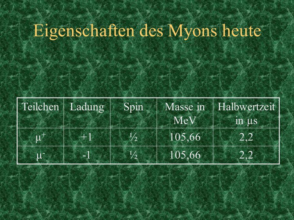 Eigenschaften des Myons heute TeilchenLadungSpinMasse in MeV Halbwertzeit in µs µ+µ+ +1½105,662,2 µ-µ- ½105,662,2