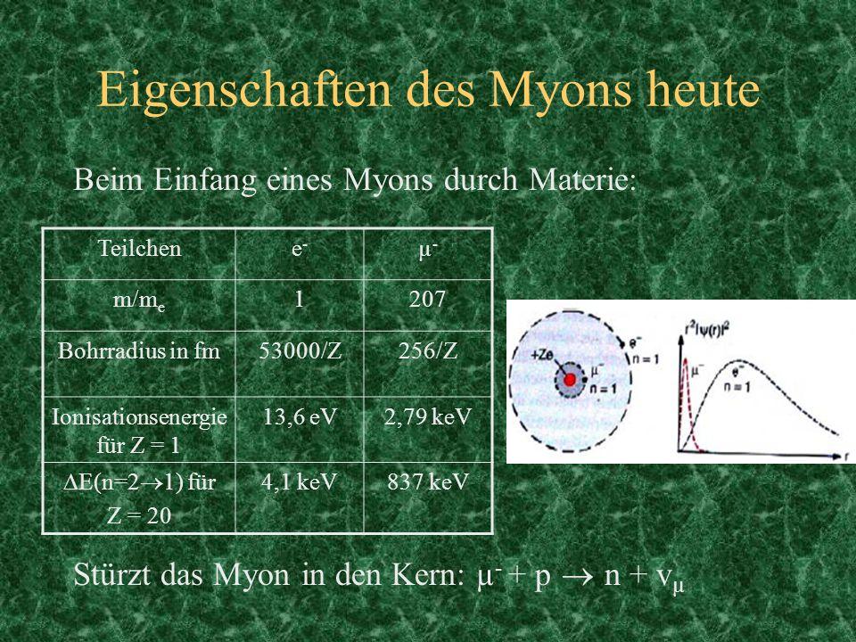 Eigenschaften des Myons heute Beim Einfang eines Myons durch Materie: Stürzt das Myon in den Kern: µ - + p n + v µ Teilchene-e- µ-µ- m/m e 1207 Bohrra
