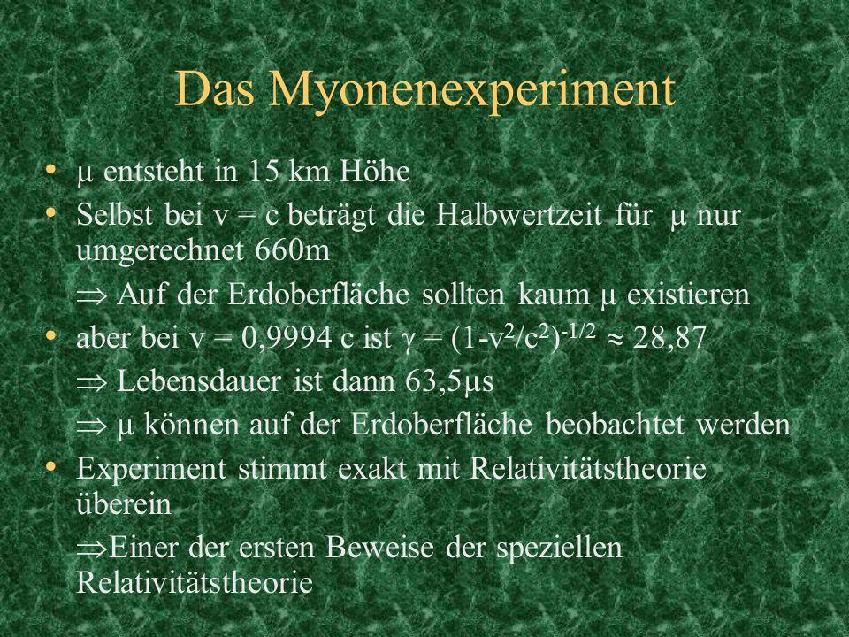 Das Myonenexperiment µ entsteht in 15 km Höhe Selbst bei v = c beträgt die Halbwertzeit für µ nur umgerechnet 660m Auf der Erdoberfläche sollten kaum