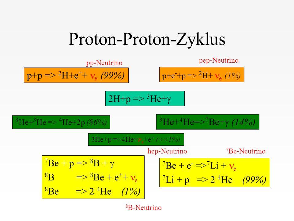 Proton-Proton-Zyklus p+p => 2 H+e + + e (99%) p+e - +p => 2 H+ e (1%) 2H+p => 3 He+ 3 He+ 3 He => 4 He+2p (86%) 3He+p =>4He+ e +e + (<<1%) 3 He+ 4 He=> 7 Be+ (14%) 7 Be + p => 8 B + 8 B => 8 Be + e + + e 8 Be => 2 4 He (1%) 7 Be + e - => 7 Li + e 7 Li + p => 2 4 He (99%) 7 Be-Neutrino 8 B-Neutrino pp-Neutrino pep-Neutrino hep-Neutrino