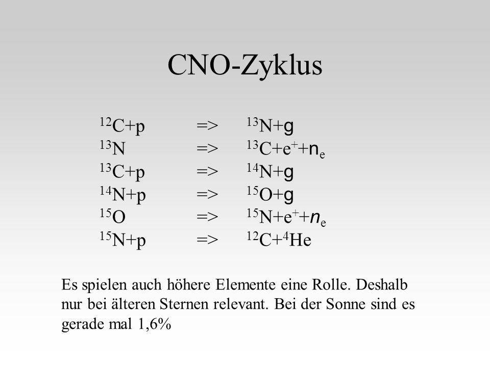 CNO-Zyklus 12 C+p=> 13 N+ g 13 N=> 13 C+e + + n e 13 C+p=> 14 N+ g 14 N+p=> 15 O+ g 15 O=> 15 N+e + + n e 15 N+p=> 12 C+ 4 He Es spielen auch höhere Elemente eine Rolle.