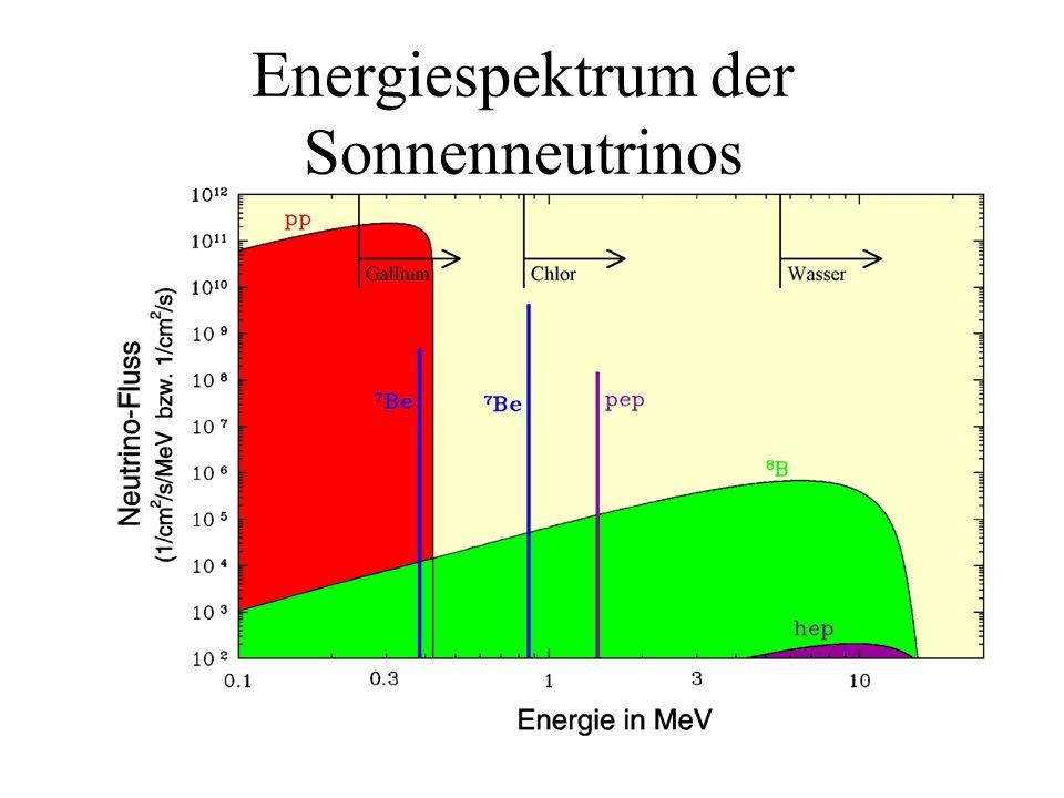 Energiespektrum der Sonnenneutrinos