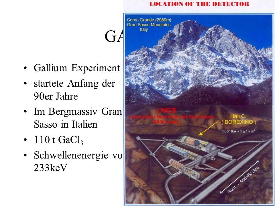 GALLEX Gallium Experiment startete Anfang der 90er Jahre Im Bergmassiv Gran Sasso in Italien 110 t GaCl 3 Schwellenenergie von 233keV