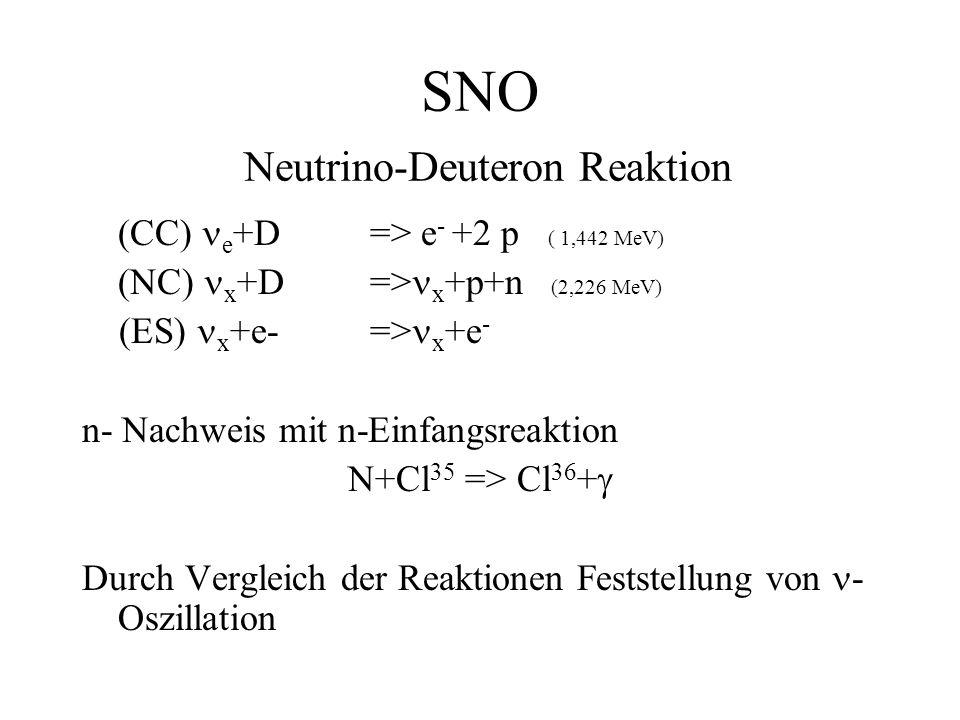 SNO Neutrino-Deuteron Reaktion (CC) e +D => e - +2 p ( 1,442 MeV) (NC) x +D=> x +p+n (2,226 MeV) (ES) x +e-=> x +e - n- Nachweis mit n-Einfangsreaktion N+Cl 35 => Cl 36 + Durch Vergleich der Reaktionen Feststellung von - Oszillation