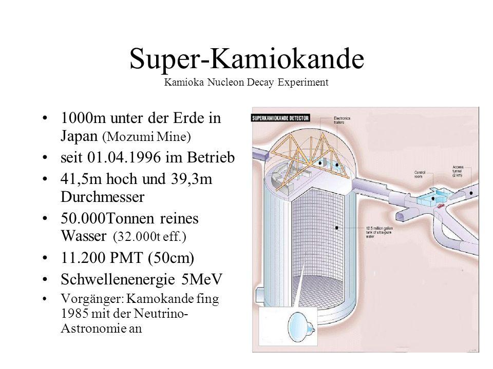 Super-Kamiokande Kamioka Nucleon Decay Experiment 1000m unter der Erde in Japan (Mozumi Mine) seit 01.04.1996 im Betrieb 41,5m hoch und 39,3m Durchmesser 50.000Tonnen reines Wasser (32.000t eff.) 11.200 PMT (50cm) Schwellenenergie 5MeV Vorgänger: Kamokande fing 1985 mit der Neutrino- Astronomie an