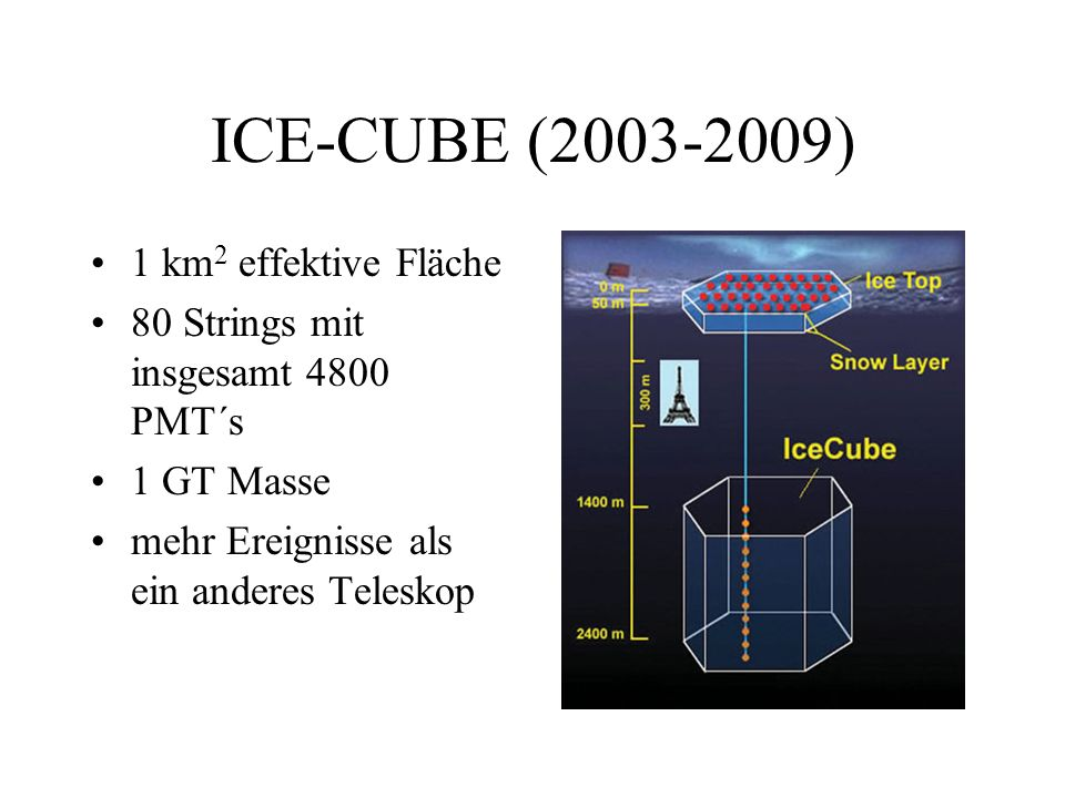 ICE-CUBE (2003-2009) 1 km 2 effektive Fläche 80 Strings mit insgesamt 4800 PMT´s 1 GT Masse mehr Ereignisse als ein anderes Teleskop