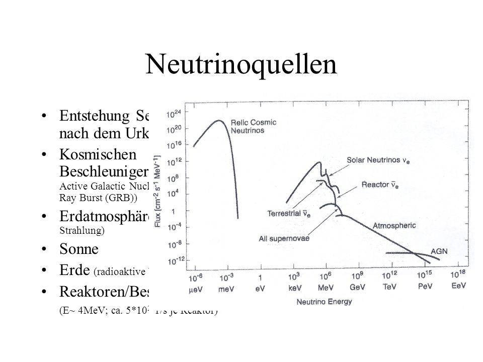 Neutrinoquellen Entstehung Sekunden nach dem Urknall Kosmischen Beschleuniger (Supernova; Active Galactic Nuclei ( AGN),Gamma Ray Burst (GRB)) Erdatmosphäre (aus kosmischer Strahlung) Sonne Erde (radioaktive b-Zerfälle) Reaktoren/Beschleuniger (E~ 4MeV; ca.