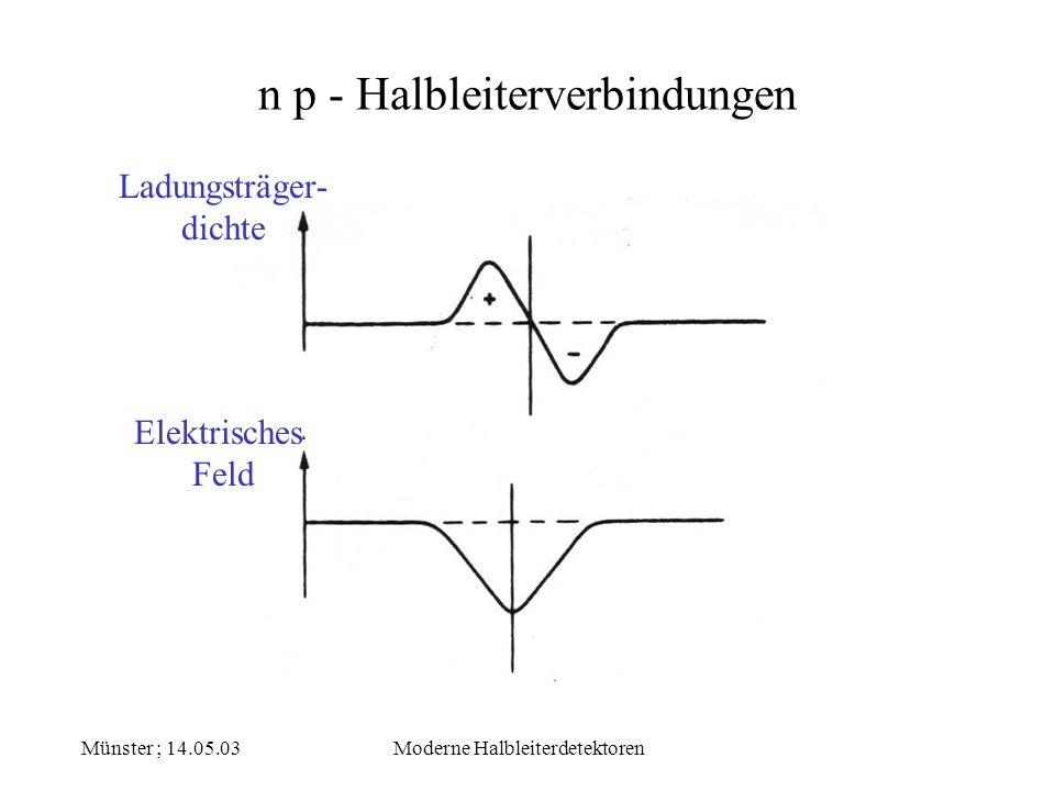 Münster ; 14.05.03Moderne Halbleiterdetektoren n p - Halbleiterverbindungen Ladungsträger- dichte Elektrisches Feld