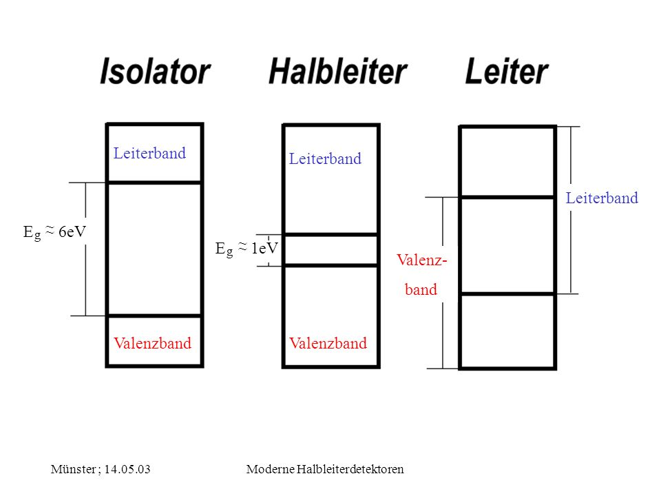 Münster ; 14.05.03Moderne Halbleiterdetektoren Leiterband Valenzband Valenz- band E 6eV ~ ~ g E 1eV g ~ ~