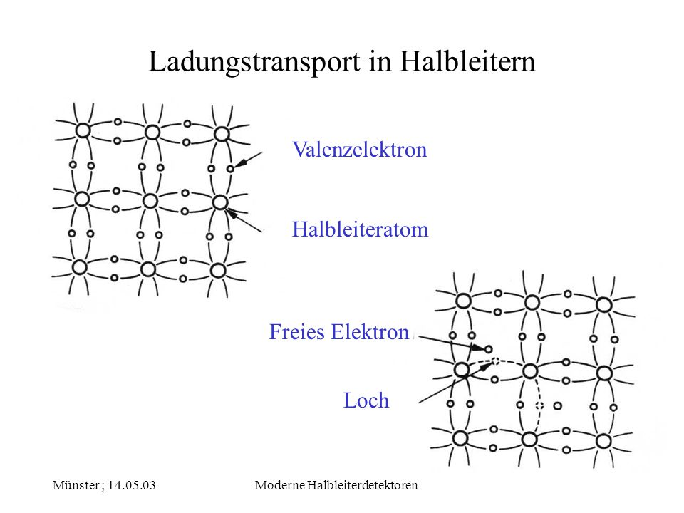 Münster ; 14.05.03Moderne Halbleiterdetektoren Ladungstransport in Halbleitern Valenzelektron Halbleiteratom Freies Elektron Loch