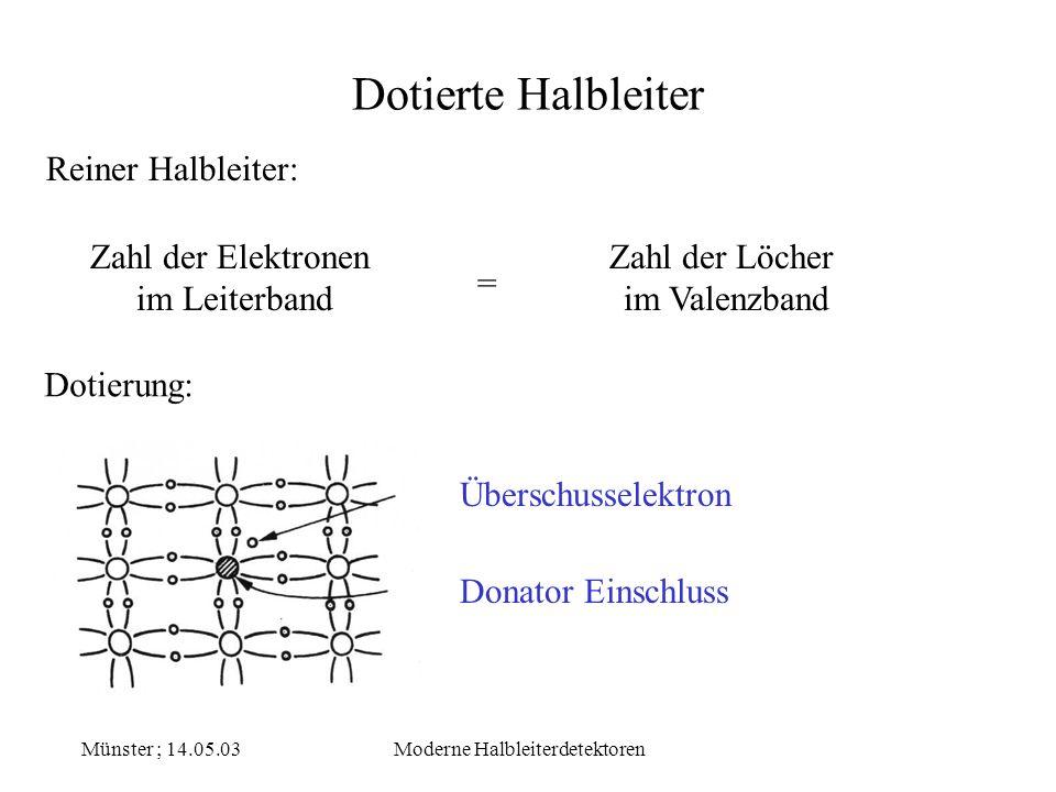 Münster ; 14.05.03Moderne Halbleiterdetektoren Dotierte Halbleiter Donator Level Leiterband Valenzband Abstand Donator Level – Leiterband: 0,05 eV für Germanium 0,01 eV für Silizium n – Type – Halbleiter