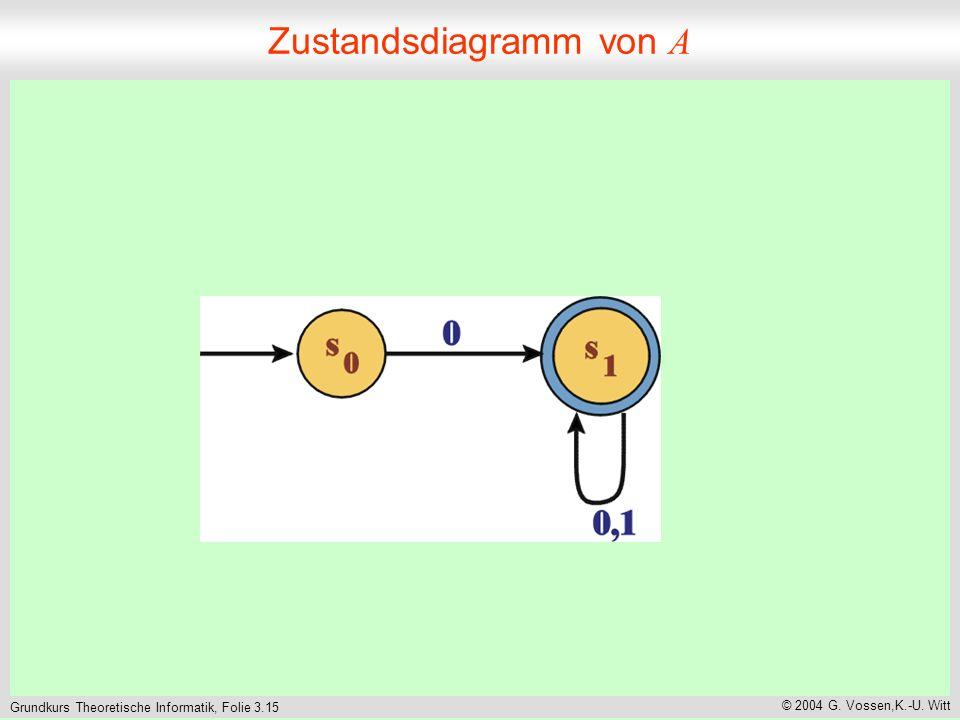 Grundkurs Theoretische Informatik, Folie 3.15 © 2004 G. Vossen,K.-U. Witt Zustandsdiagramm von A