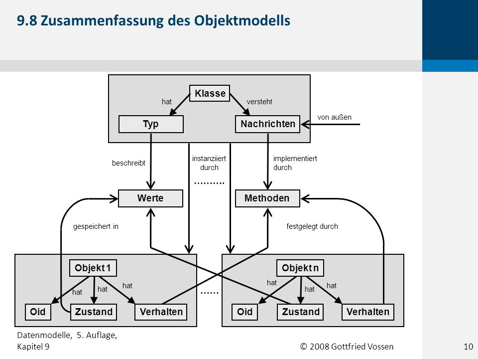© 2008 Gottfried Vossen Klasse TypNachrichten WerteMethoden OidZustandOidVerhalten …… instanziiert durch ………. von außen verstehthat implementiert durc