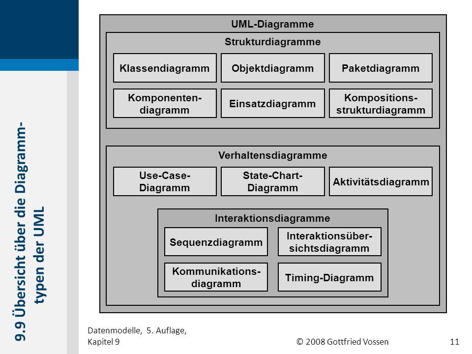 © 2008 Gottfried Vossen UML-Diagramme Strukturdiagramme KlassendiagrammObjektdiagrammPaketdiagramm Komponenten- diagramm Einsatzdiagramm Kompositions-