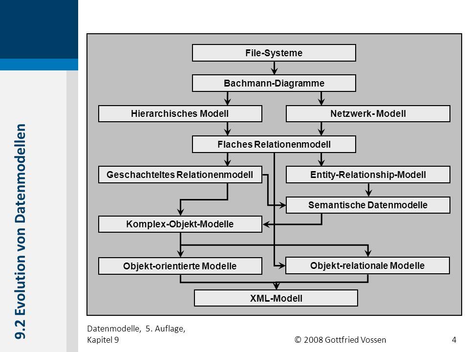 © 2008 Gottfried Vossen Bachmann-Diagramme Flaches Relationenmodell File-Systeme Komplex-Objekt-Modelle Hierarchisches ModellNetzwerk- Modell Semantis