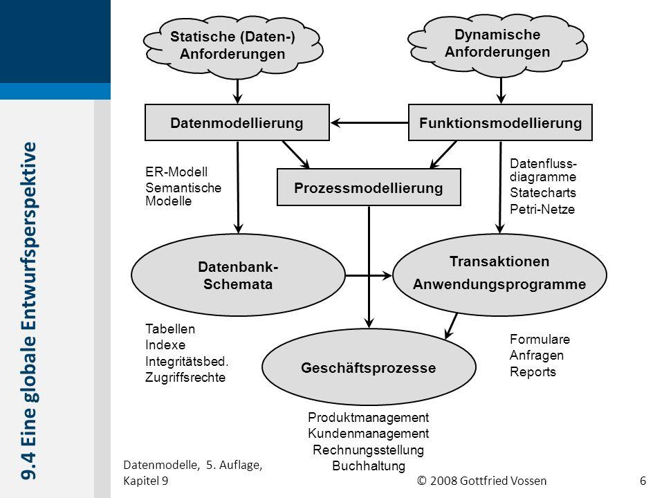 © 2008 Gottfried Vossen Datenmodellierung Datenbank- Schemata Funktionsmodellierung ER-Modell Semantische Modelle Tabellen Indexe Integritätsbed. Zugr