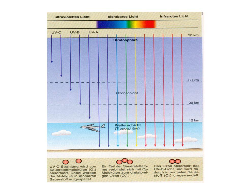 Fluor-Chlor-Kohlenwasserstoffen (FCKW wird als Kältemittel in Kühlschränken, in Spraydosen als Treibgas und zum Aufschäumen von Schaumstoffen verwendet.