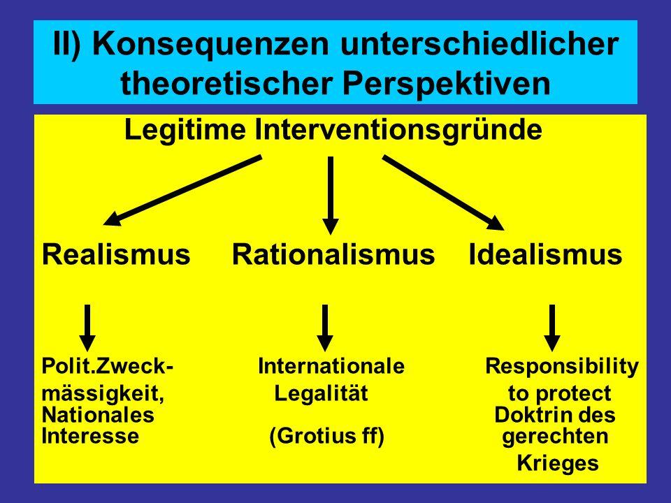 II) Konsequenzen unterschiedlicher theoretischer Perspektiven Legitime Interventionsgründe Realismus Rationalismus Idealismus Polit.Zweck- Internation