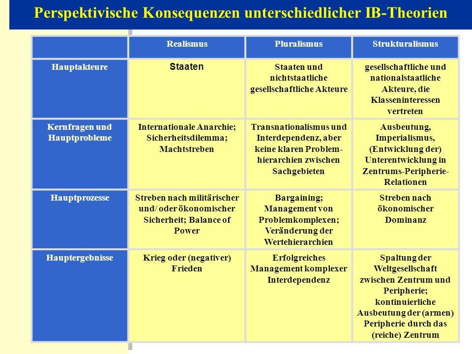 RealismusPluralismusStrukturalismus Hauptakteure Staaten Staaten und nichtstaatliche gesellschaftliche Akteure gesellschaftliche und nationalstaatlich