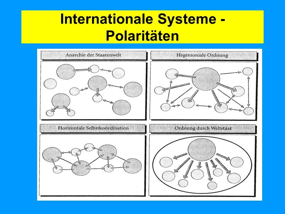 Internationale Systeme - Polaritäten