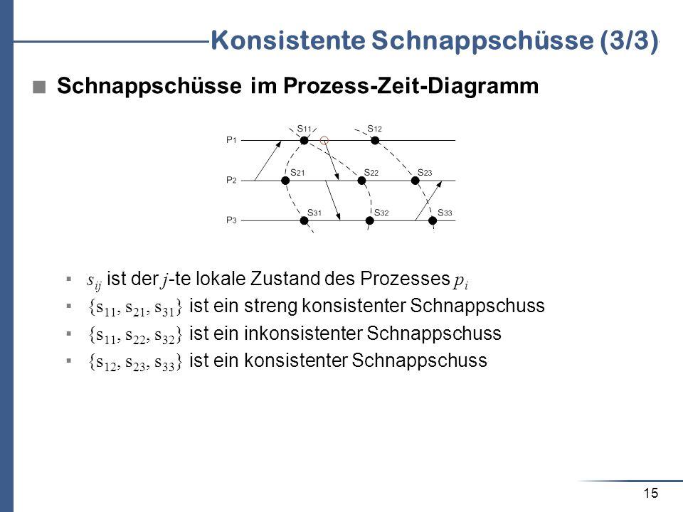 15 Konsistente Schnappschüsse (3/3) Schnappschüsse im Prozess-Zeit-Diagramm s ij ist der j -te lokale Zustand des Prozesses p i {s 11, s 21, s 31 } is