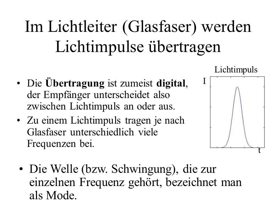 Im Lichtleiter (Glasfaser) werden Lichtimpulse übertragen Die Übertragung ist zumeist digital, der Empfänger unterscheidet also zwischen Lichtimpuls a