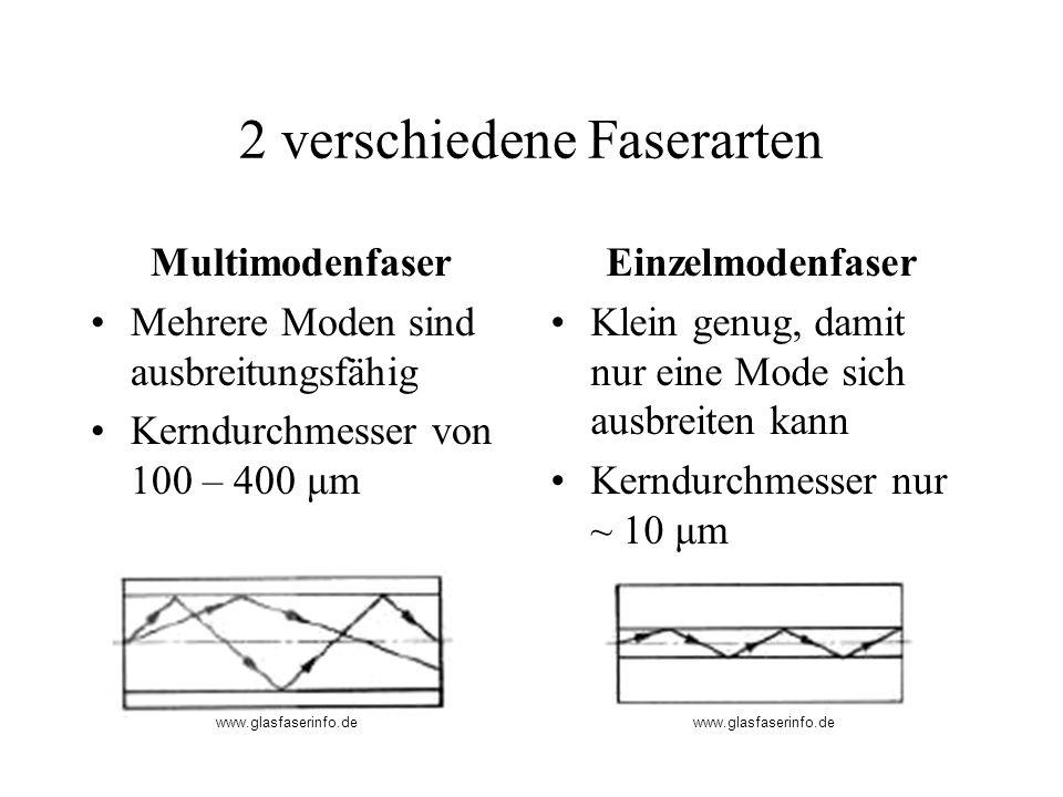 2 verschiedene Faserarten Multimodenfaser Mehrere Moden sind ausbreitungsfähig Kerndurchmesser von 100 – 400 μm Einzelmodenfaser Klein genug, damit nu