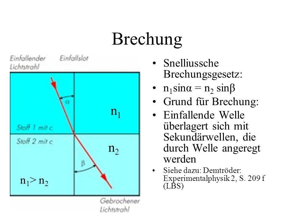 Brechung Snelliussche Brechungsgesetz: n 1 sinα = n 2 sinβ Grund für Brechung: Einfallende Welle überlagert sich mit Sekundärwellen, die durch Welle a