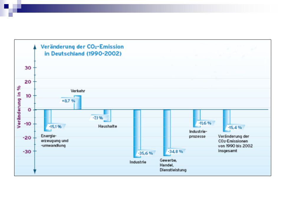 Spezialisierung auf Autoabgase Forscherauftrag: Wie viel CO 2 erzeugt unser Auto.