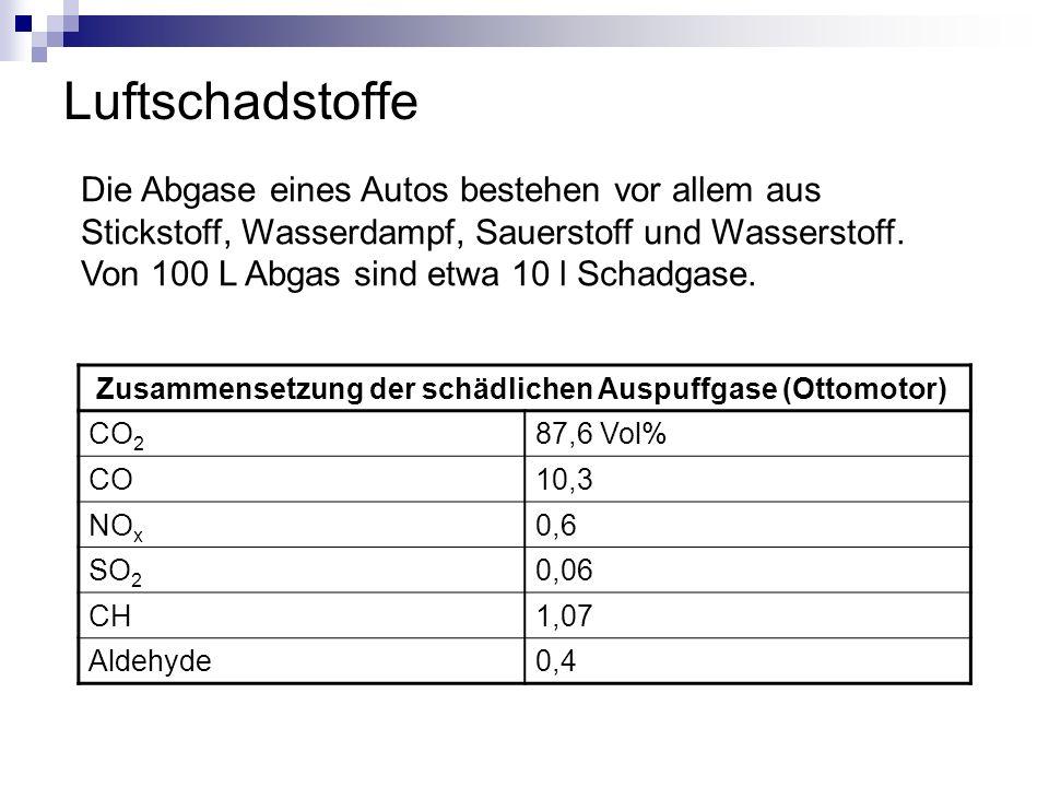 Luftschadstoffe Zusammensetzung der schädlichen Auspuffgase (Ottomotor) CO 2 87,6 Vol% CO10,3 NO x 0,6 SO 2 0,06 CH1,07 Aldehyde0,4 Die Abgase eines A