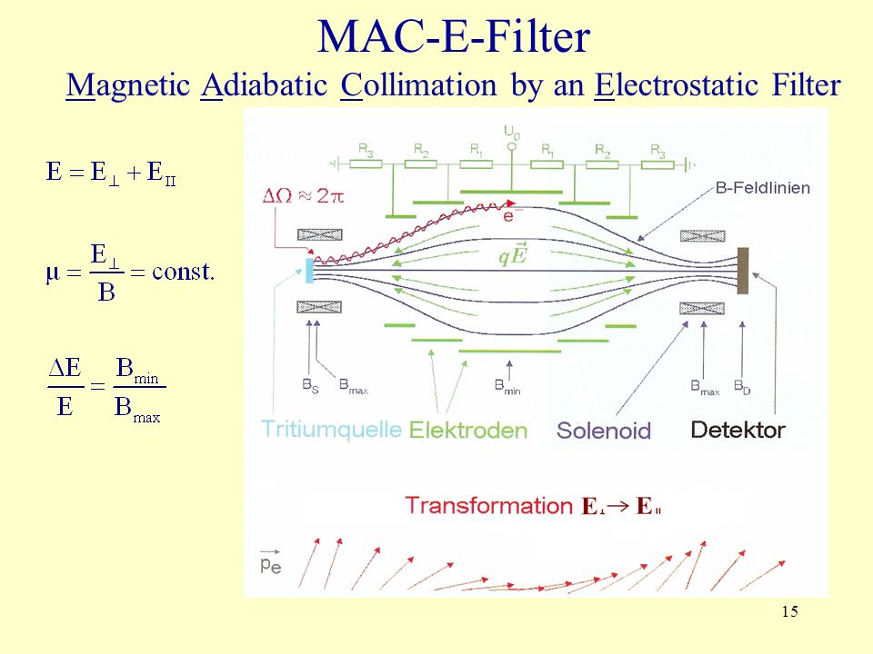 15 MAC-E-Filter Magnetic Adiabatic Collimation by an Electrostatic Filter