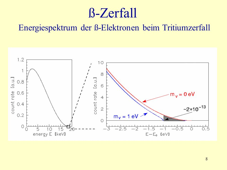 8 Energiespektrum der ß-Elektronen beim Tritiumzerfall