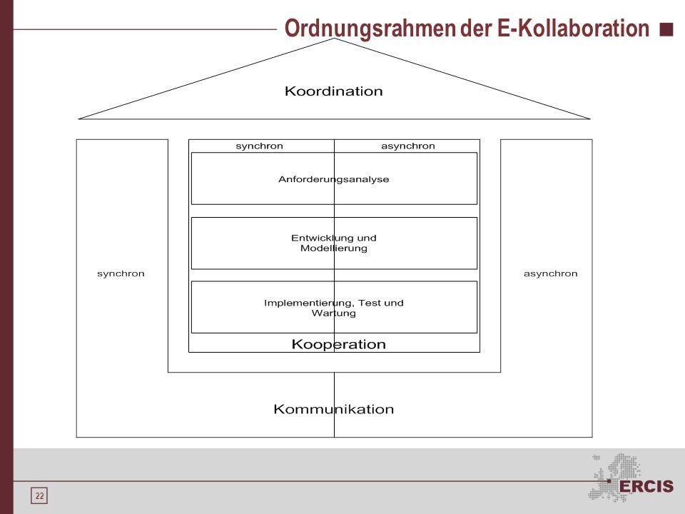 21 Gliederung Kollaboration E-Kollaboration Kollaborative Softwareentwicklung E-Kollaboration in den Phasen der Softwareentwicklung Phasenübergreifend