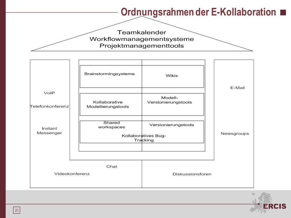 22 Ordnungsrahmen der E-Kollaboration