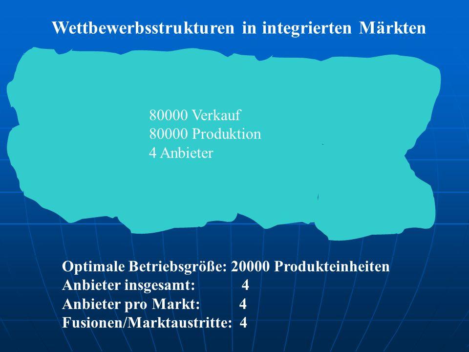 Optimale Betriebsgröße: 20000 Produkteinheiten Anbieter insgesamt: 4 Anbieter pro Markt: 4 Fusionen/Marktaustritte: 4 Wettbewerbsstrukturen in integrierten Märkten 80000 Verkauf 80000 Produktion 4 Anbieter