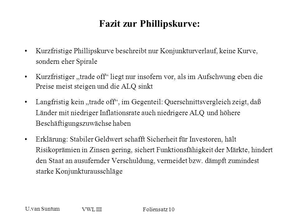 U.van Suntum VWL III Foliensatz 10 Fazit zur Phillipskurve: Kurzfristige Phillipskurve beschreibt nur Konjunkturverlauf, keine Kurve, sondern eher Spi