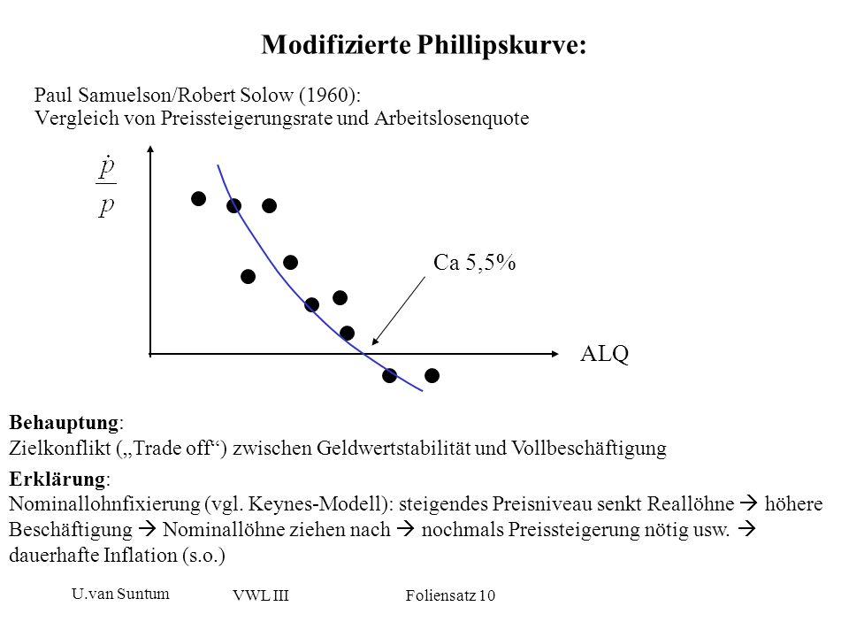 U.van Suntum VWL III Foliensatz 10 Paul Samuelson/Robert Solow (1960): Vergleich von Preissteigerungsrate und Arbeitslosenquote Ca 5,5% ALQ Behauptung