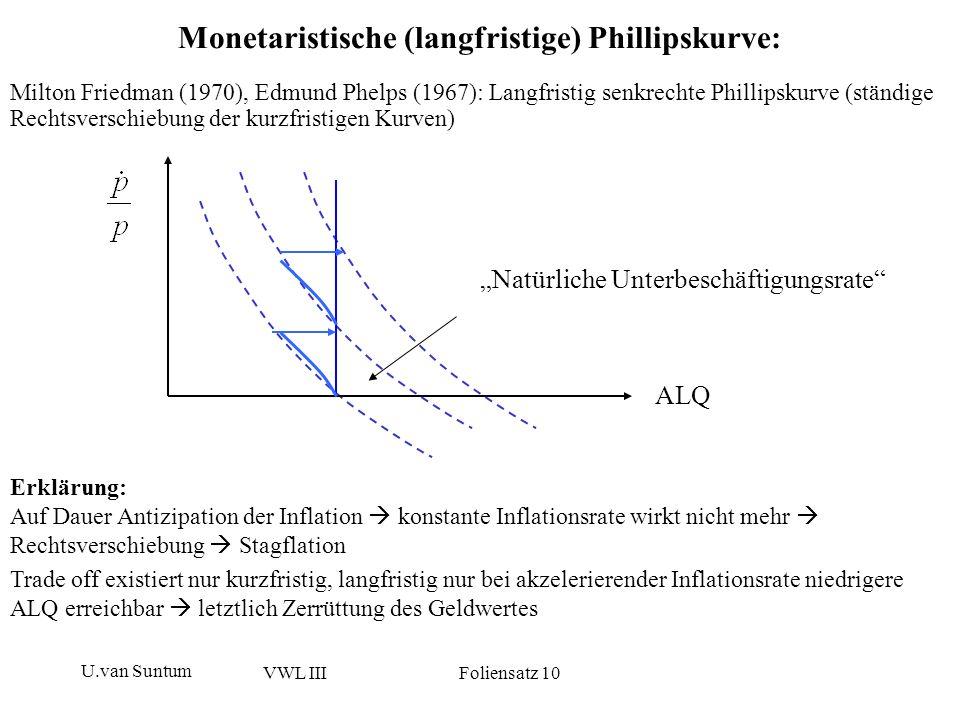 U.van Suntum VWL III Foliensatz 10 Phillipskurve im Laidler-Modell Inflationsrate und Kapazitätsauslastung (ohne die ersten beiden Perioden) -1,0% 0,0% 1,0% 2,0% 3,0% 4,0% 5,0% 6,0% 7,0% 0,0%5,0%10,0%15,0%20,0%25,0% 1 - ALG Inflationsrate monetaristisches Konj-Modell.xls