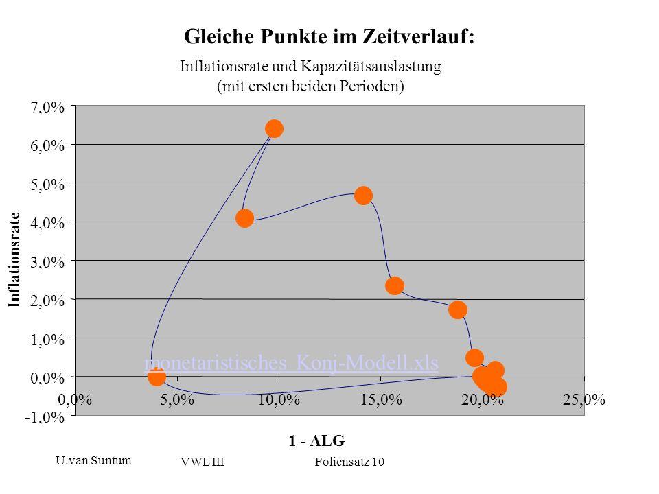 U.van Suntum VWL III Foliensatz 10 Empirischer Befund: Phillipskurve für Deutschland Phillipskurve Deutschland 1973 – 2001 (ALQ bis 1991 West-D, ab 1992 Gesamt-D) 14