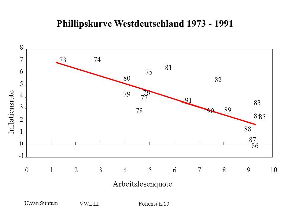 U.van Suntum VWL III Foliensatz 10 Phillipskurve Deutschland 1973 – 2001 (ab 1992: Gesamtdeutschland) 99 98 97 96 95 94 93 92 91 90 89 88 87 86 85 84 83 82 81 80 79 78 77 76 75 74 73 0 1 2 3 4 5 6 7 8 024681012 Arbeitslosenquote Inflationsrate