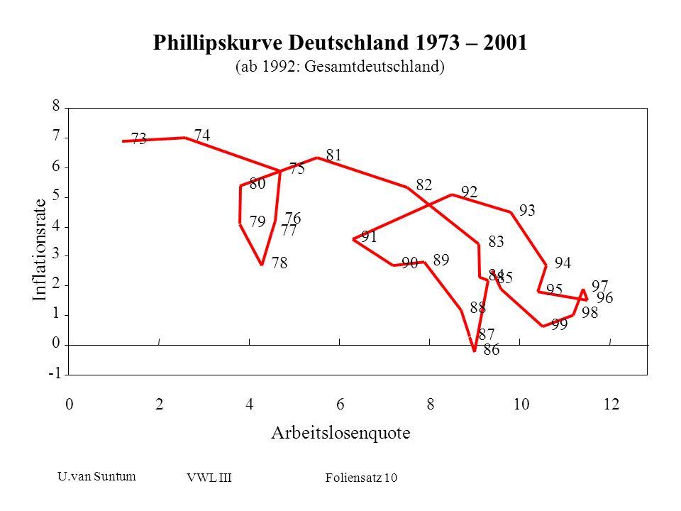 U.van Suntum VWL III Foliensatz 10 Phillipskurve Deutschland 1973 – 2001 (ab 1992: Gesamtdeutschland) 99 98 97 96 95 94 93 92 91 90 89 88 87 86 85 84
