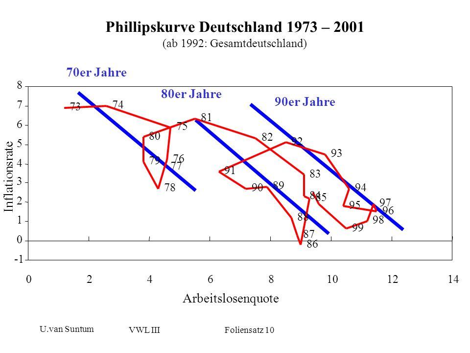 U.van Suntum VWL III Foliensatz 10 Fazit zur Phillipskurve: Kurzfristige Phillipskurve beschreibt nur Konjunkturverlauf, keine Kurve, sondern eher Spirale Kurzfristiger trade off liegt nur insofern vor, als im Aufschwung eben die Preise meist steigen und die ALQ sinkt Langfristig kein trade off, im Gegenteil: Querschnittsvergleich zeigt, daß Länder mit niedriger Inflationsrate auch niedrigere ALQ und höhere Beschäftigungszuwächse haben Erklärung: Stabiler Geldwert schafft Sicherheit für Investoren, hält Risikoprämien in Zinsen gering, sichert Funktionsfähigkeit der Märkte, hindert den Staat an ausufernder Verschuldung, vermeidet bzw.