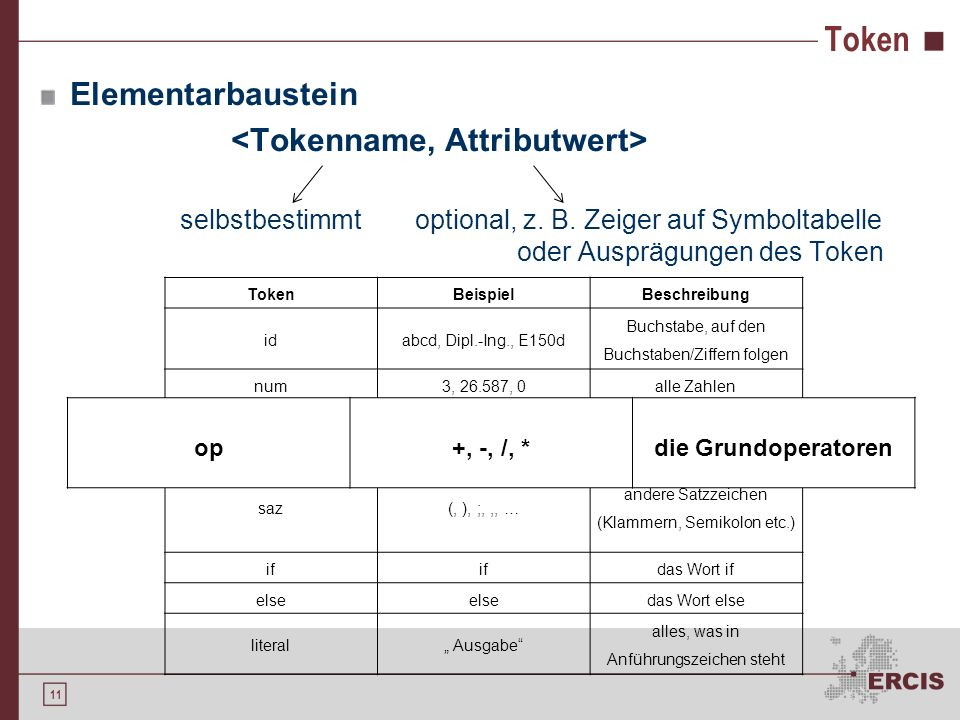 10 Einstiegsbeispiel Definition beliebiger Tokenklassen, z. B. Satzbausteine Lexikalische Analyse sucht nach Mustern, die in Tokenklassen definiert wu