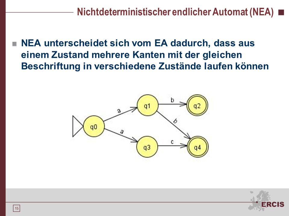 14 Endliche Automaten Darstellung regulärer Ausdrücke durch Übergangsdiagramme StartzustandZustands- übergang Endzustand