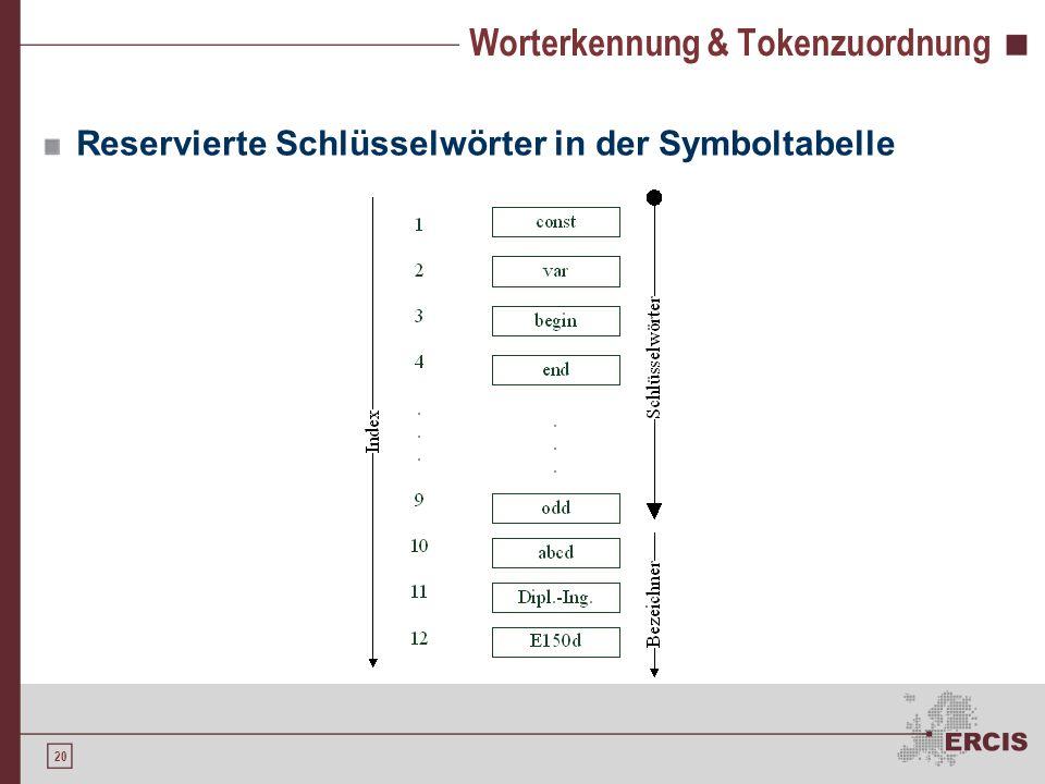 19 Worterkennung & Tokenzuordnung Problem: Mehrdeutigkeit Beispiel: < = ein oder zwei Zeichen? Lösungen: Longest match Reservierte Schlüsselwörter
