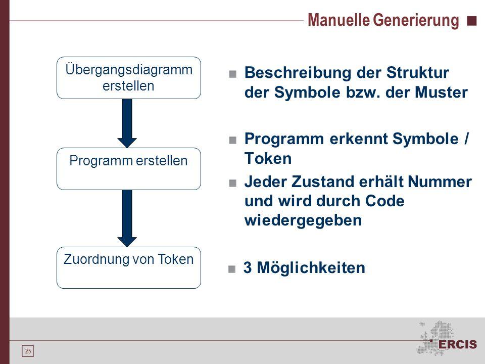 24 Manuelle Generierung Motivation Lexikalische Analyse Einordnung Verfahren Generierung eines Scanners Anforderungen Manuelle Generierung Der Scanner