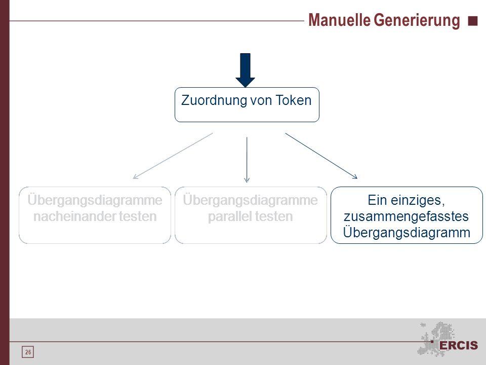25 Manuelle Generierung Beschreibung der Struktur der Symbole bzw. der Muster Übergangsdiagramm erstellen Programm erstellen Zuordnung von Token Progr